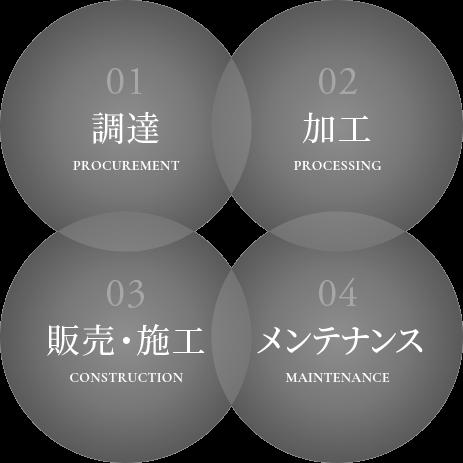 総合プロデュースイメージ図
